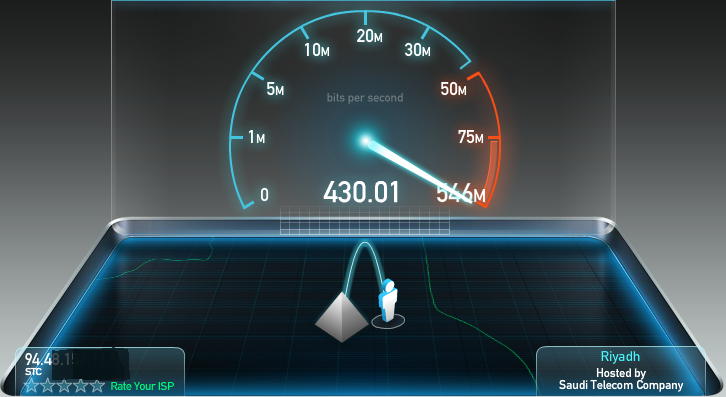 speed test, high net speed, download, upload, line, adsl, vdsl, ftth, fttc, dual speed