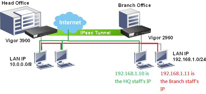 ربط فرع, ربط فروع, vpn, vpn virtual private network